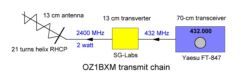 QO-100 satellite station